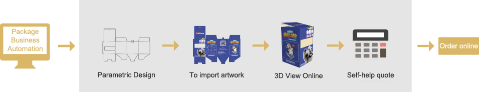 Packmage Business Automation,Parametric Design,To import artwork,3D View Online,Self-help quote,Order online